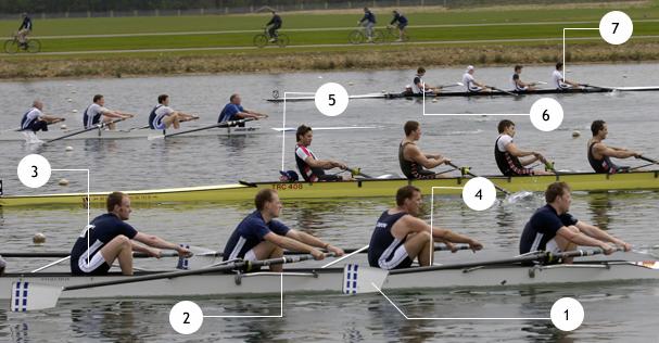 Basics of Rowing