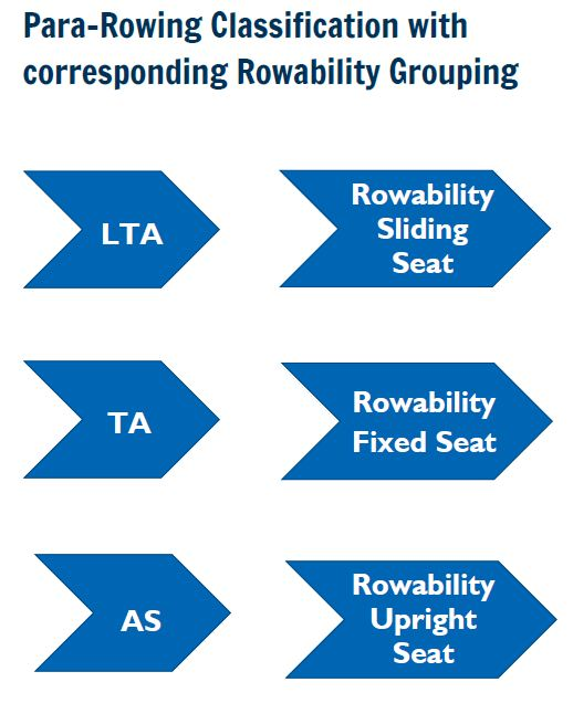 Para-Rowing Classification