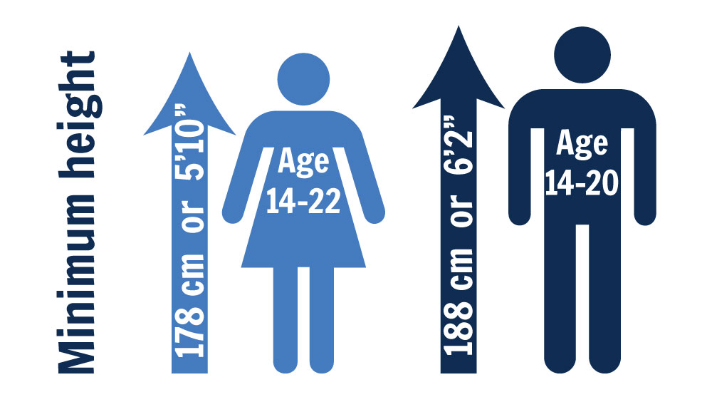 Start minimum criteria diagram showing minimum height and age range