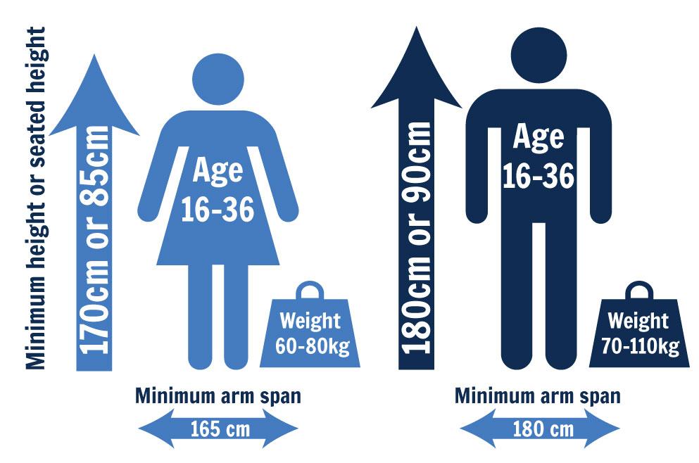 Para-rowing-minimum-criteria