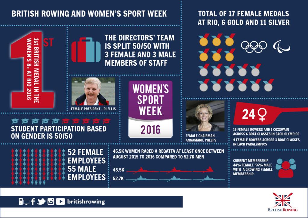 Women's Sport Week infographic