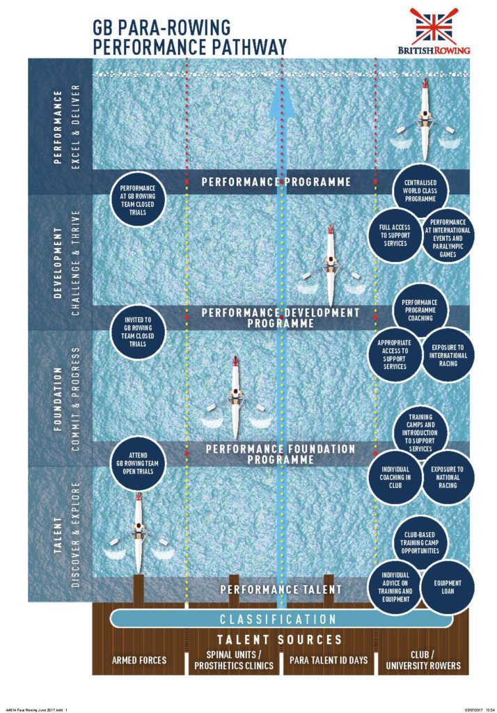 GB Para-rowing pathway graphic