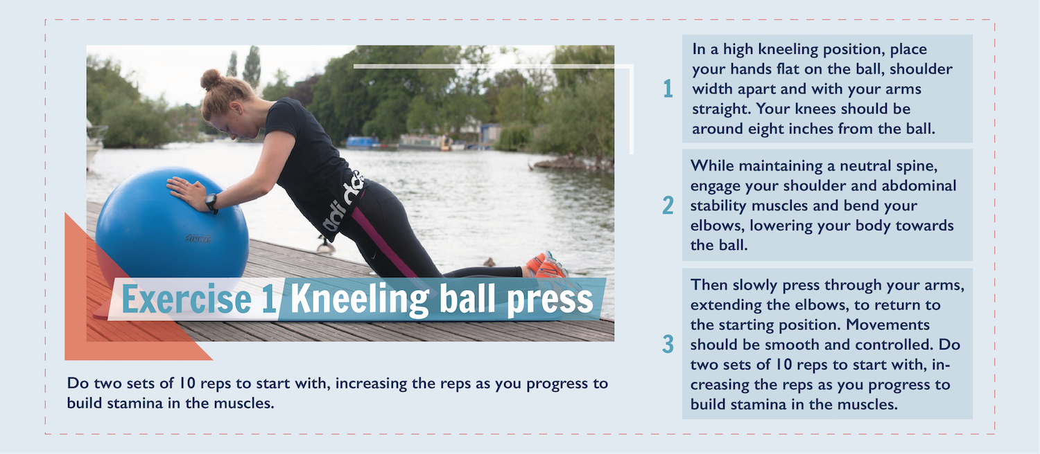 Exercise 1: Kneeling ball press. There is photography of a lady kneeling down with her arms leaning on an exercise ball in front of her. Step 1: In a high kneeling position, place your hands flat on the ball, shoulder width apart and with your arms straight. Your knees should be around eight inches from the ball. Step 2: While maintaining a neutral spine, engage your shoulder and abdominal stability muscles and bend your elbows, lowering your body towards the ball. Step 3: Then slowly press through your arms, extending the elbows, to return to the starting position. Movements should be smooth and controlled. Do two sets of 10 reps to start with, increasing the reps as you progress to build stamina in the muscles.